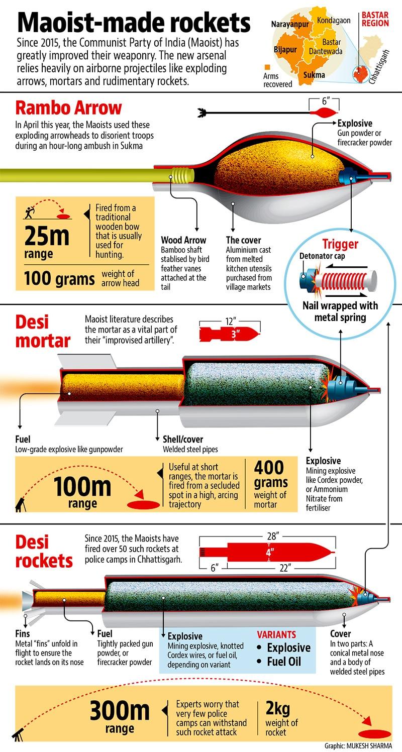 Indien Raketen